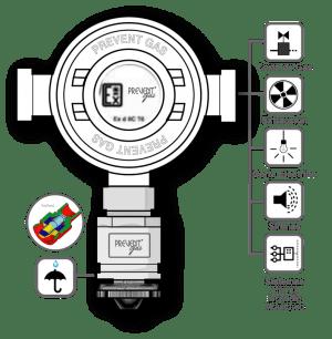 Detector Anti-Explosão, Metano, 3 Rele. N-DSA